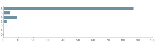 Chart?cht=bhs&chs=500x140&chbh=10&chco=6f92a3&chxt=x,y&chd=t:87,4,9,2,0,0,0&chm=t+87%,333333,0,0,10 t+4%,333333,0,1,10 t+9%,333333,0,2,10 t+2%,333333,0,3,10 t+0%,333333,0,4,10 t+0%,333333,0,5,10 t+0%,333333,0,6,10&chxl=1: other indian hawaiian asian hispanic black white